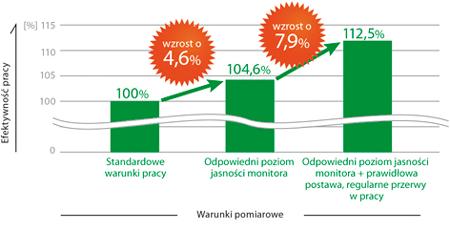 kontakt-wykres-1
