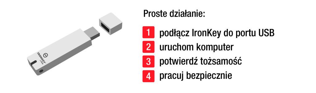 Schemat Ironkey-03