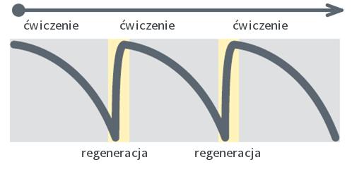 regeneracja